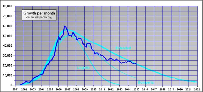 Enwikipediagrowthcomparison