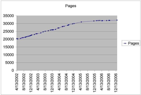 WikiPageGrowth