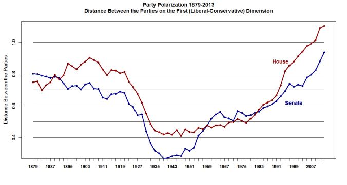 party_polarization_1879_2013