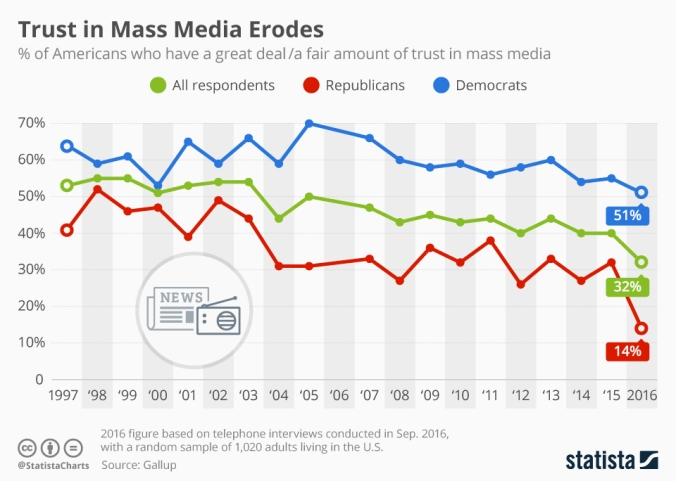 chartoftheday_5883_trust_in_mass_media_n