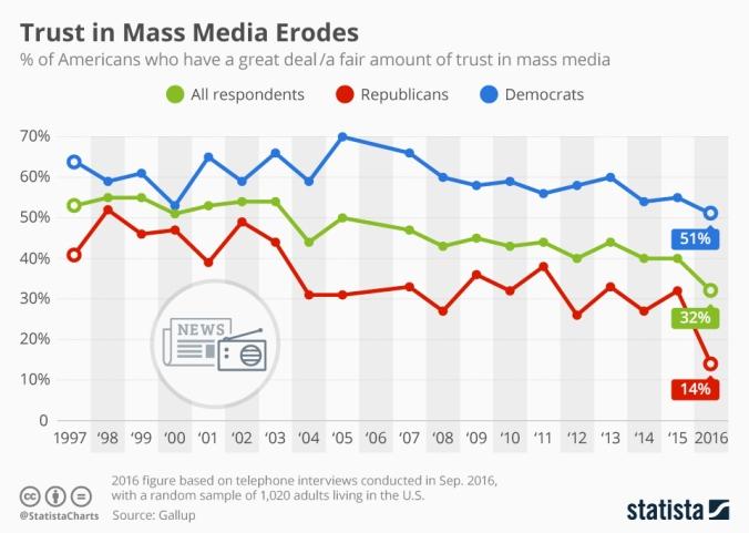 chartoftheday_5883_trust_in_mass_media_n