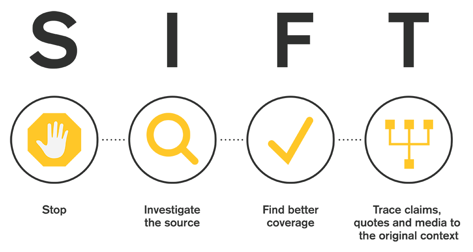 Graphic explaining the sift acronym. Stop, investigate the source, find better coverage, and trace claims, quotes and media to the original context